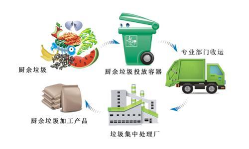 儋州兴建餐厨废弃物资源化利用厂